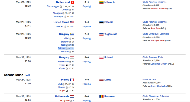 Scores of soccer matches at the 1924 Summer Olympics in Paris. Brazil-Germany 2014 would fit in with this list.